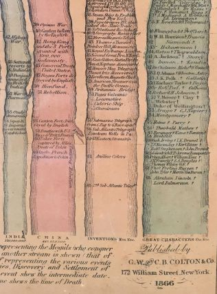 Stream of Time, Or Chart of Universal History, From the Original German of Strass.